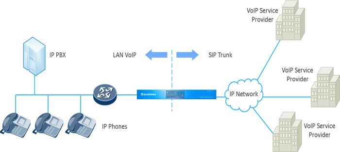 Xây dựng tổng đài IP-PBX tận dụng SIP Trunk từ nhà cung cấp dịch vụ