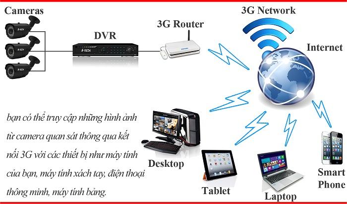 GIẢI PHÁP VPN 3G CHO ĐẦU GHI HÌNH, CAMERA IP