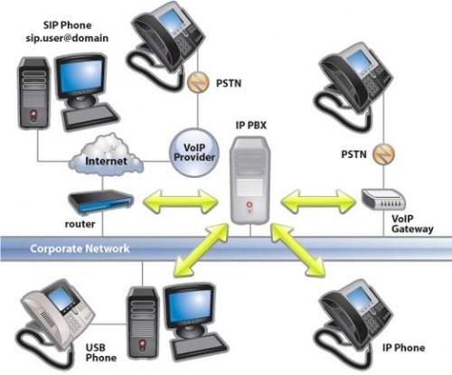 10 ưu điểm của hệ thống tổng đài điện thoại ip
